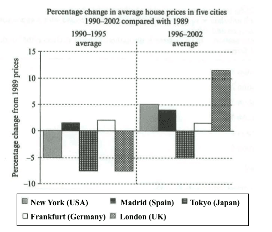 IELTS Writing Task 1 Sample - House prices