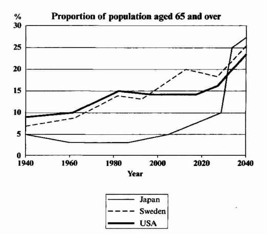 IELTS Writing Task 1 - Percentage of people aged 65