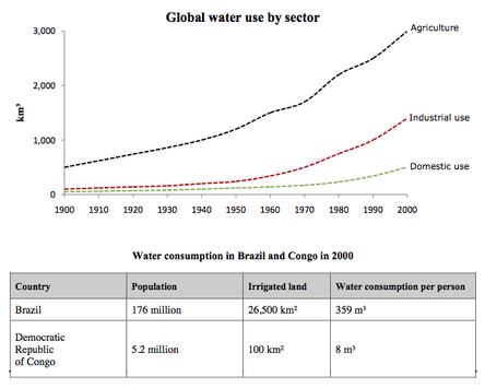 Water use worldwide and consumption in two different countries