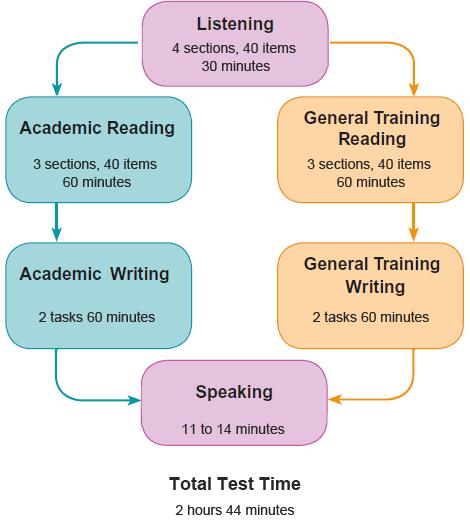 IELTS Test Format