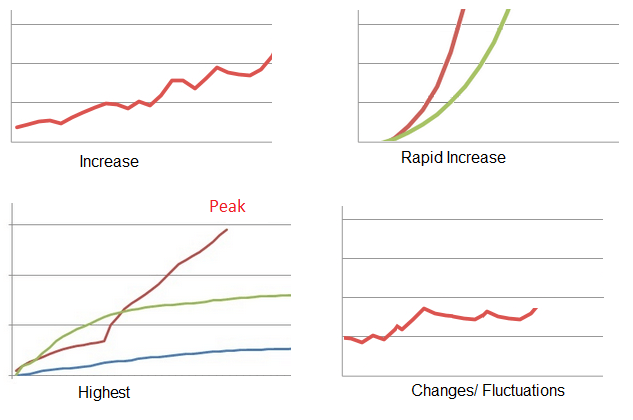 IELTS graph writing vocabulary 1