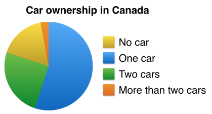 ielts writing task 1 - car ownership in canada