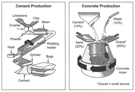 ielts writing task 1 - cement and concrete making process