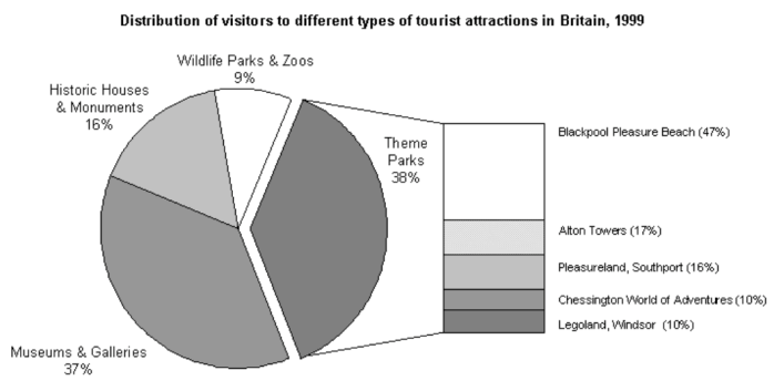 ielts writing task 1 - tourist attraction in britain