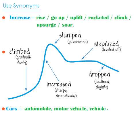 IELTS writing task 1 use synonyms
