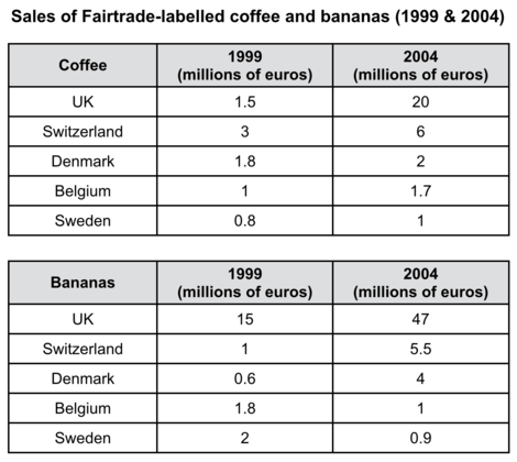 ielts writing task 1 - coffee and bananas sale in europe