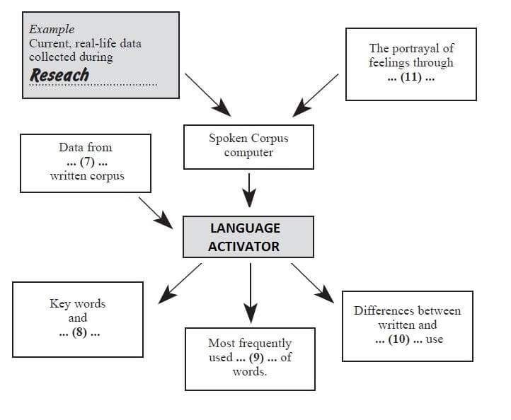 ielts reading - spoken corpus comes to life