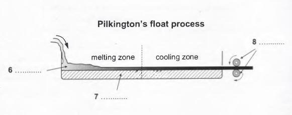 ielts reading - sheet glass manufacture-process